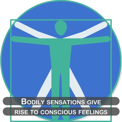 Bodily sensations give rise to conscious feelings