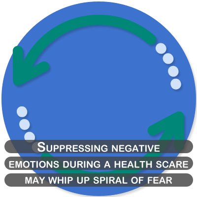 Suppressing negative emotions during a health scare may whip up spiral of fear